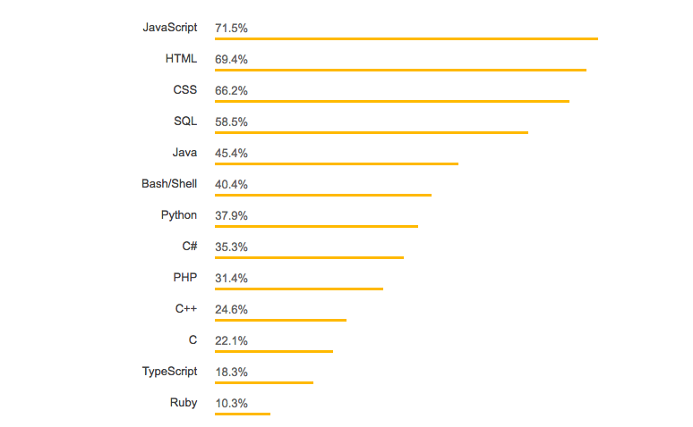 JavaScript and its Many Forms