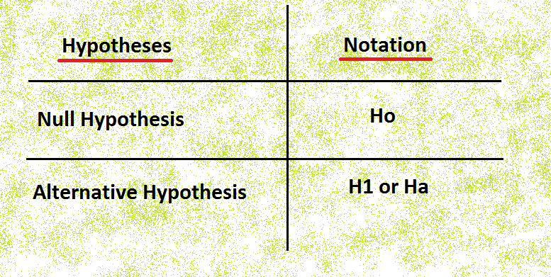 Hypothesis Testing In Statistics with Examples