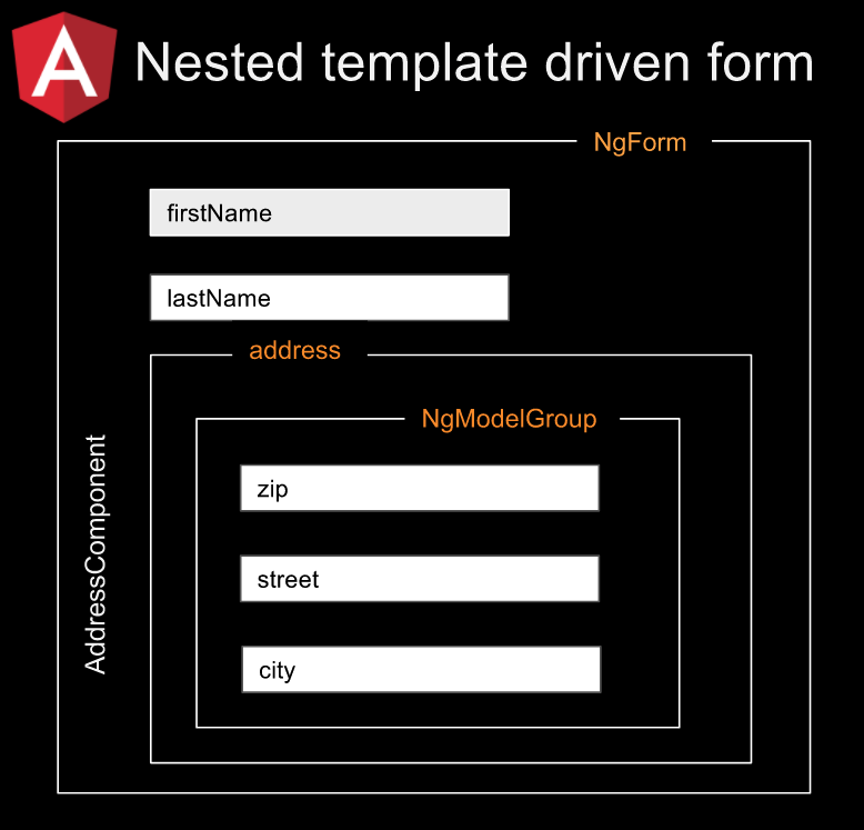 Angular: Nested template driven form – Alexey Zuev – Medium