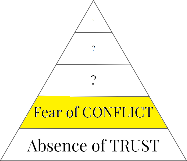 The 2nd Dysfunction Fear Of Conflict