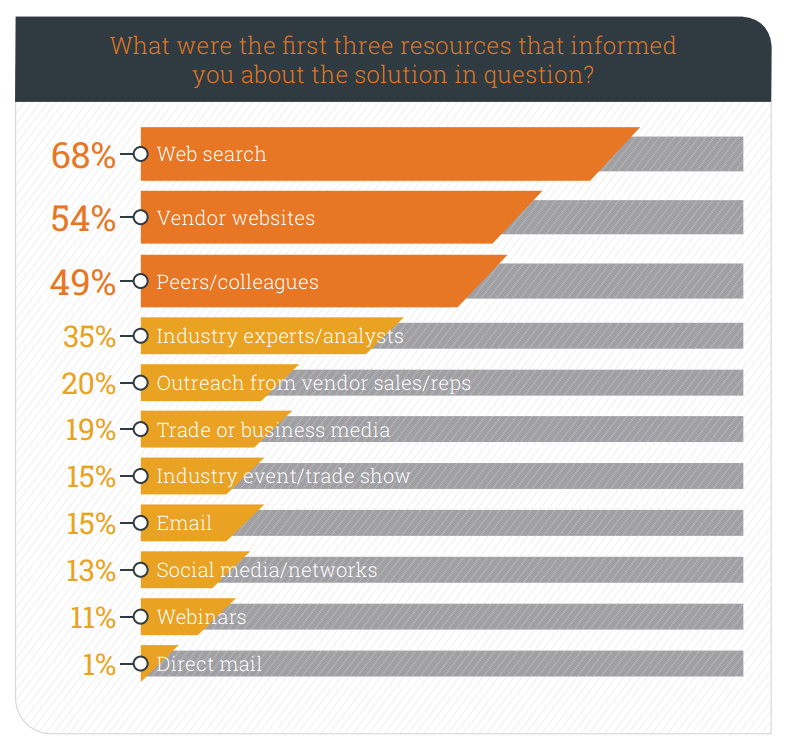Does Referral Marketing Work for B2B?