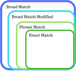 Google Adwords Keyword Match Types Explained Precision Pay Per