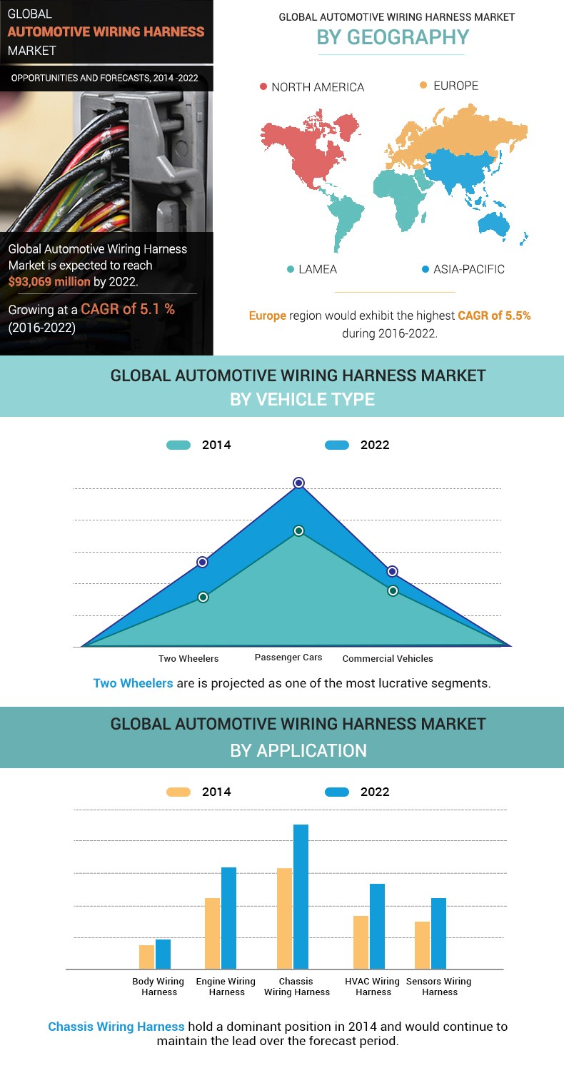 What Will Be The Upcoming Growth In Automotive Wiring Harness Product Market Is Driven By Rapid Of Automobile Industry Owing To Various Technologically Advanced Features Implemented