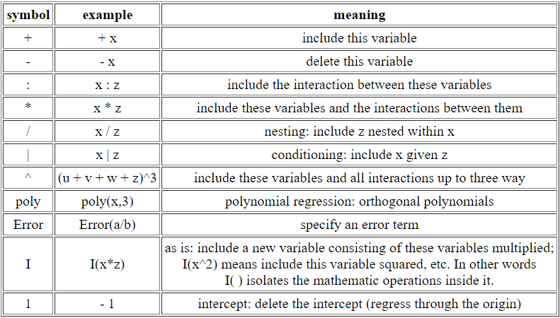 Analysis Of Means Or Variance Human Systems Data Medium