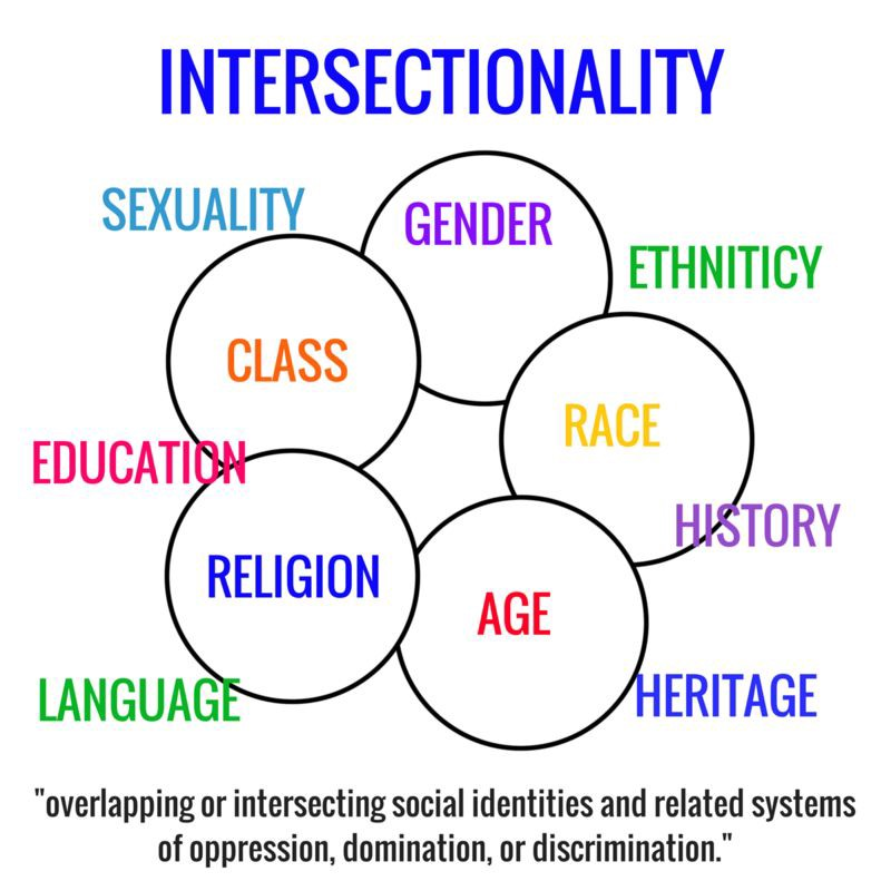Intersectionality Is Bad Its A Form Of Fetish And Oppression Olympics