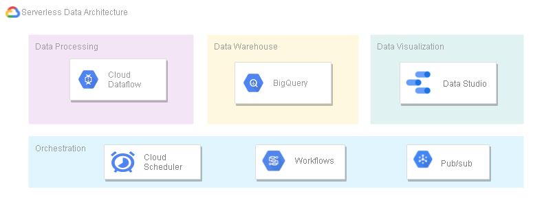 Serverless: A journey to a no-ops Data Architecture on Google Cloud