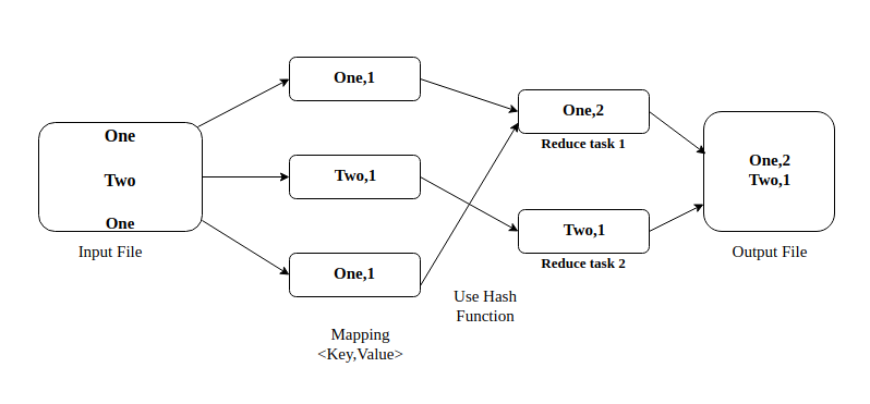 Writing a Simple Word Counter using Hadoop MapReduce