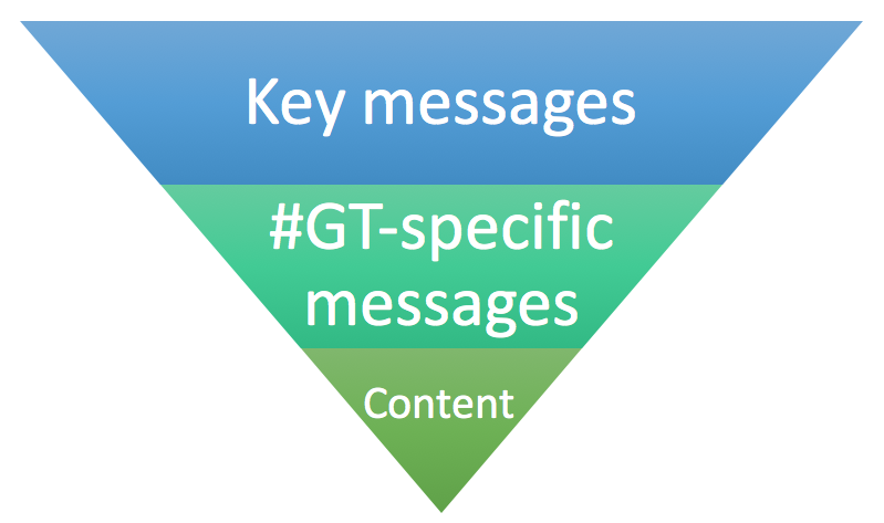 "Inverted triangle with ""Key Messages"" on top, ""#GT-specific messages"" in the middle, and ""content"" at the bottom"