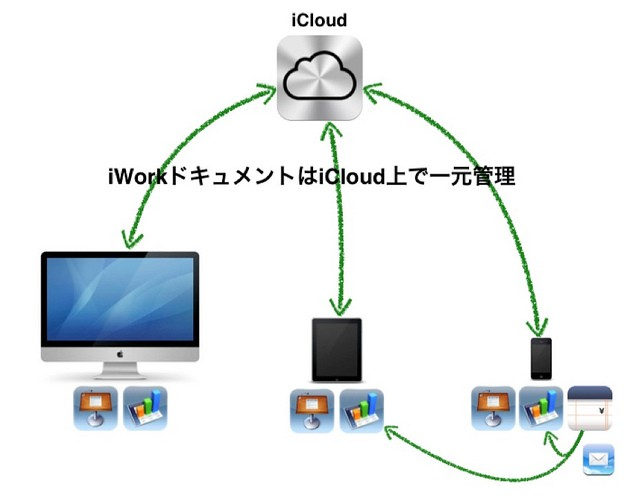 Document in the Cloud
