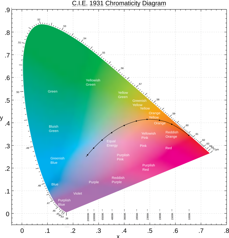 A beginners guide to cie colorimetry color and imaging medium edit 2017 this was the first thing i ever wrote about color im older and wiser and i wanted to issue a few disclaimers understanding the foundation of ccuart Image collections