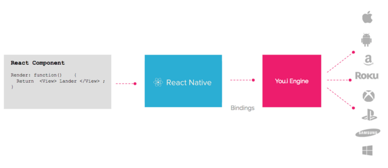 What if React Native Could be Used to Build High-Fidelity Apps AND