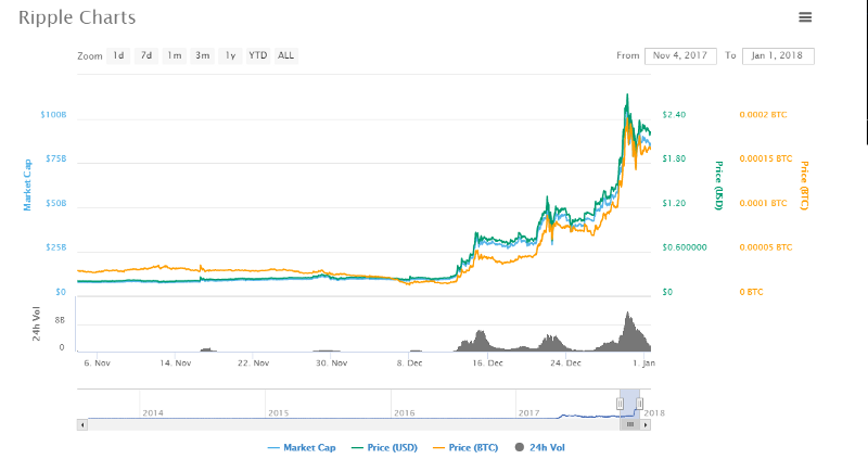 Ripple xrp coin price chart buy ripple xrp coin for future