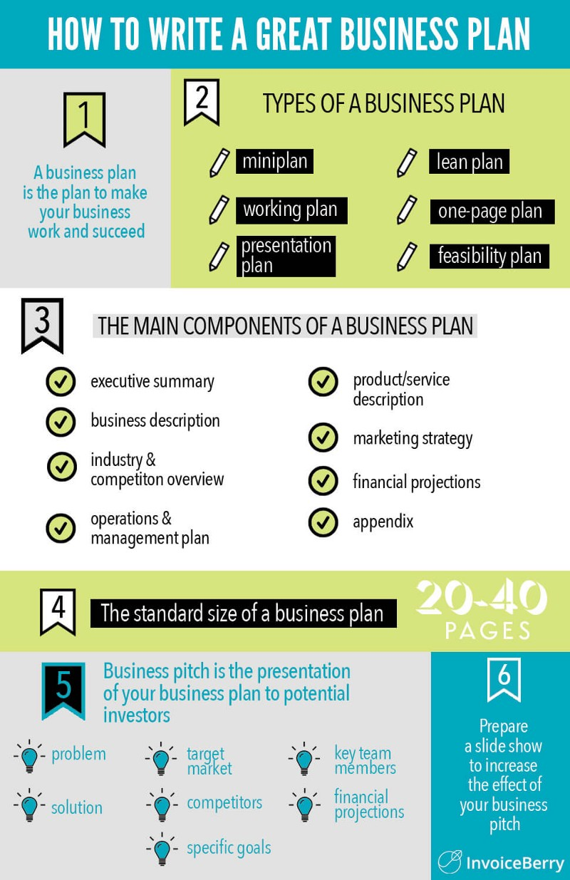 the business plan guide