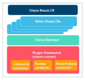 Chaos Libraries and external Plugins