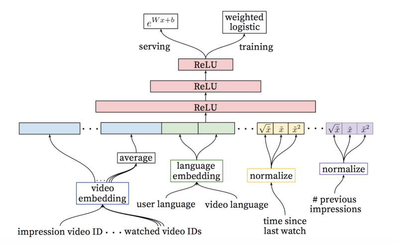 Recommendation System Algorithms: An Overview