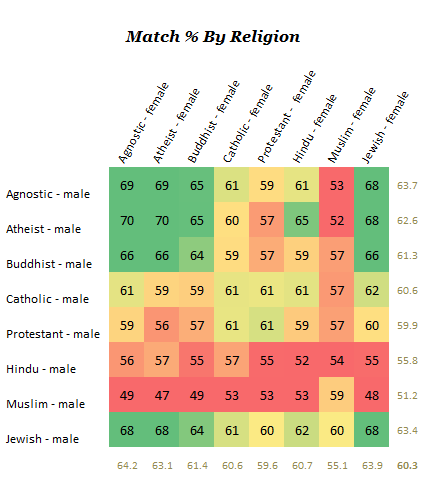 How Races and Religions Match in Online Dating The OkCupid Blog Red indicates mutual dislike and green  mutual like  For brevity  and because that     s where we have by far the most data  all the tables on this page display