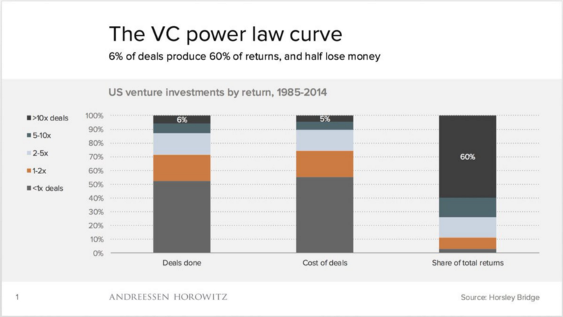6% of Venture Capital deals produce 60% of the returns.