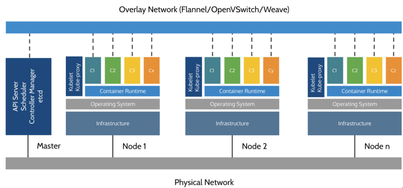 A reference architecture for deploying wso2 middleware on for Openshift 3 architecture