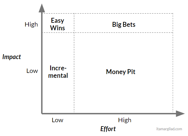 What the impact effort matrix really looks like