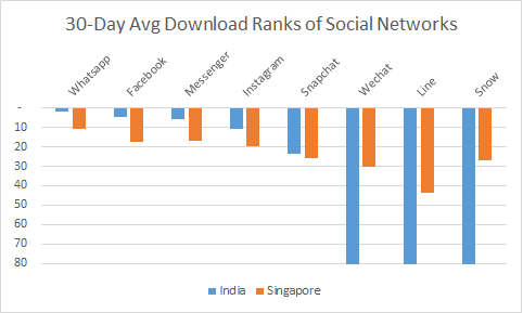 Battle Of Social Networks in Asia: Who Is Winning?