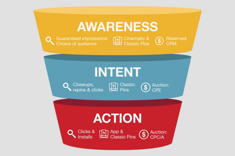 graphic of a marketing funnel