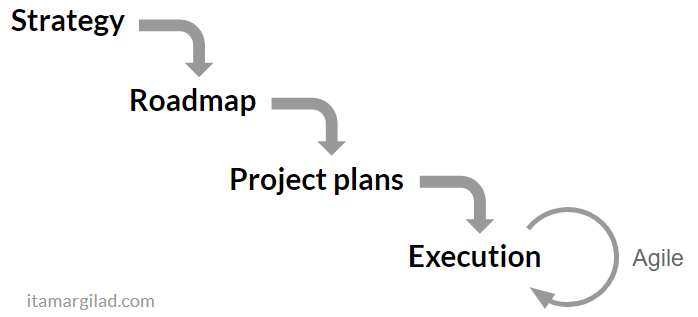 The planning waterfall, and especially roadmaps, are a ton of wasted work.