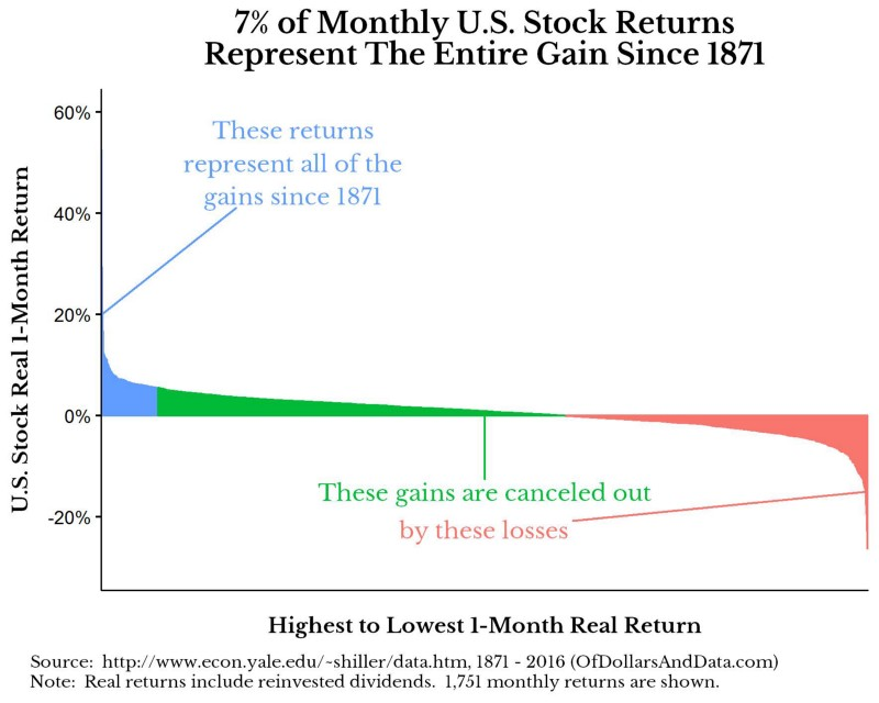 top-monthly-returns-1871