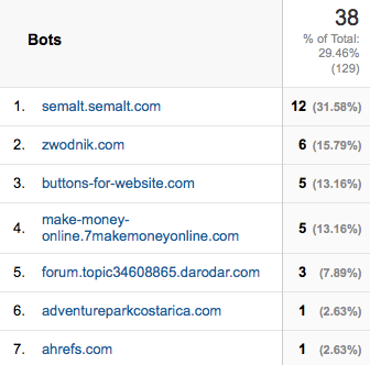 Google Analytics referral traffic; suspected referral spam