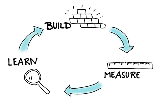 the principles on lean startup model applied at Wolfpack Digital for building digital products