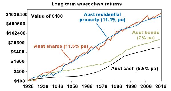 Over 90 years, shares returned 11.5% per annum and property returned 11.1% per annum.