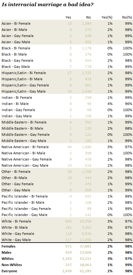How Your Race Affects The Messages You Get The OkCupid Blog