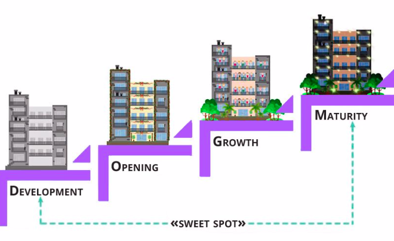 The four phases of land development projects- development, opening, growth and maturity.