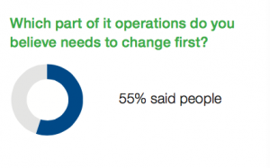 Part in the organization that needs change survey