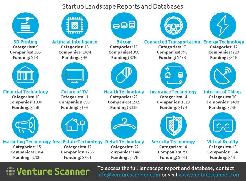 ♻️15 #Startups Landscape Reports and Databases 👍👍  #FinTech #AI #IoT #Bitcoin @VentureScanner