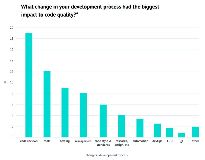 Graph showing what change in development process has the biggest impact to code quality