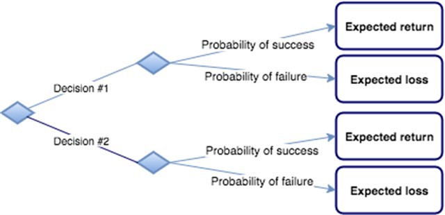 Decison Tree Showing Probability Of Success And Failure