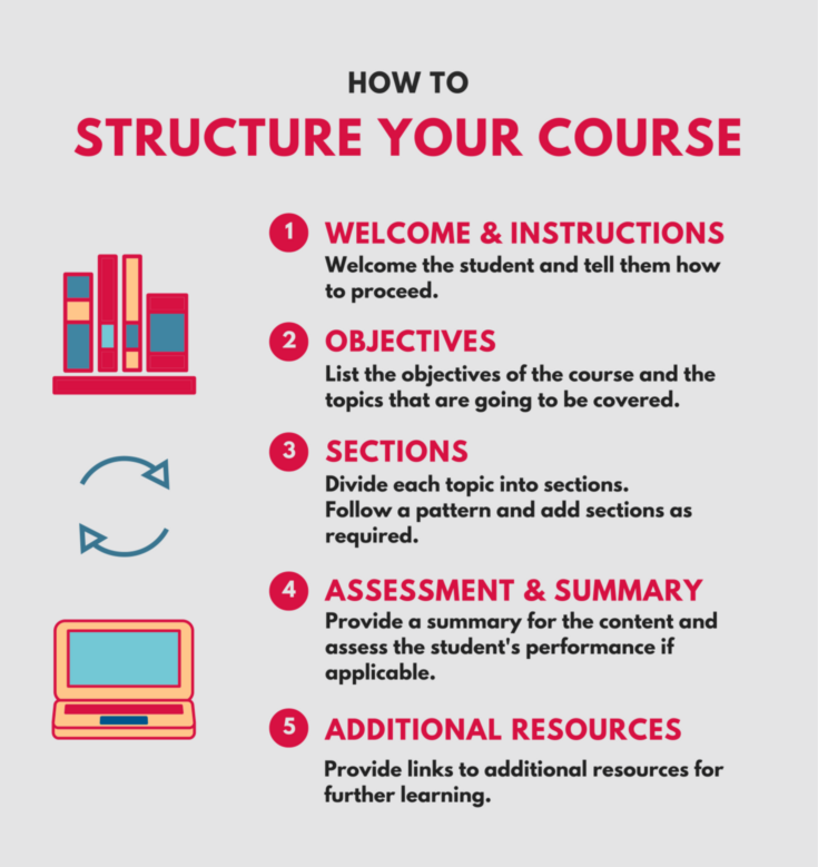 structure_e-Learning_zipboard