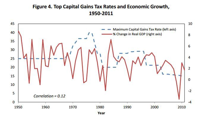 capital-gains-vs-gdp