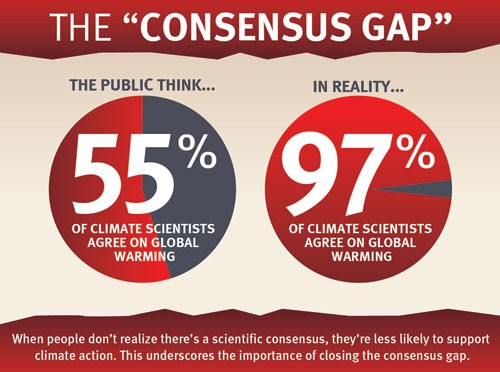 What, exactly, is the proof for the human causation of climate change?