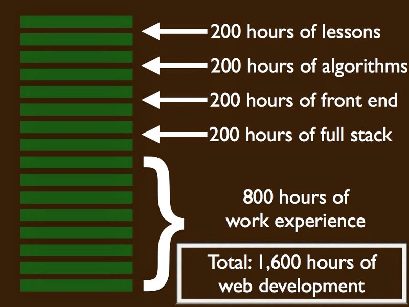 Our 1,600 Hour JavaScript Coding Curriculum