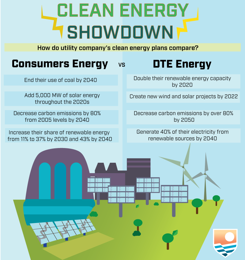 5 big clean energy wins in michigan you need to know about rh medium com