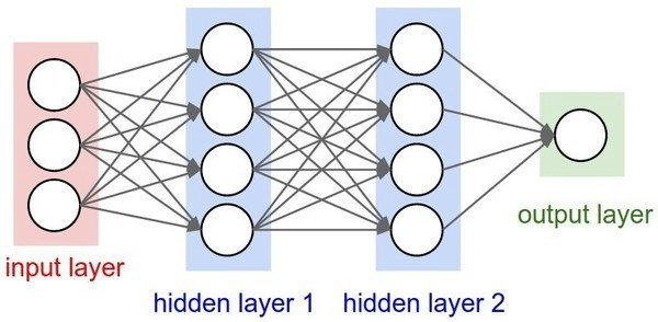 Deploy your First Deep Learning Neural Network Model using