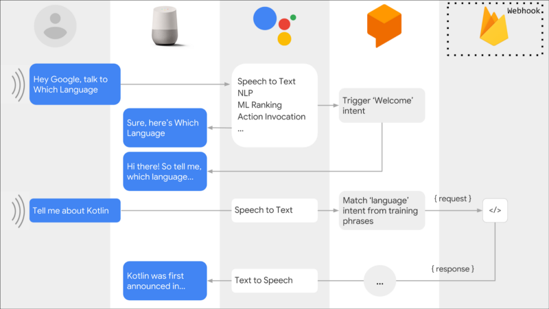 How to implement local fulfillment for Google Assistant actions using Dialogflow