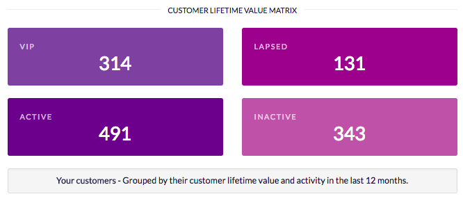 customer lifetime value matrix