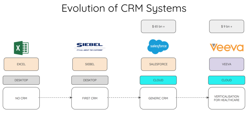Illustration showing the evolution of CRM systems