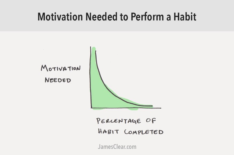 Motivation needed to perform a habit