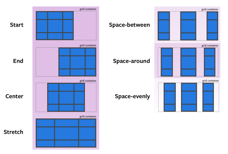 How I remember CSS Grid properties