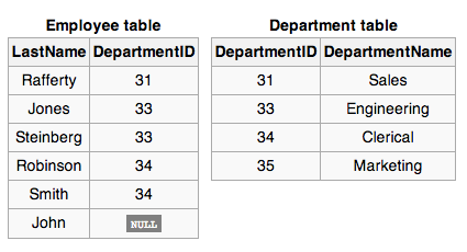 image of an accounts table
