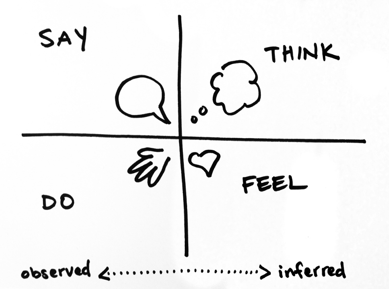 user interaction model say do think feel