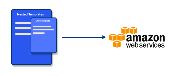 How we manage our infrastructure intro to stacker for Cloudformation template generator